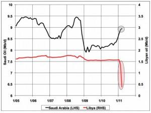 In calo la domanda globale di petrolio